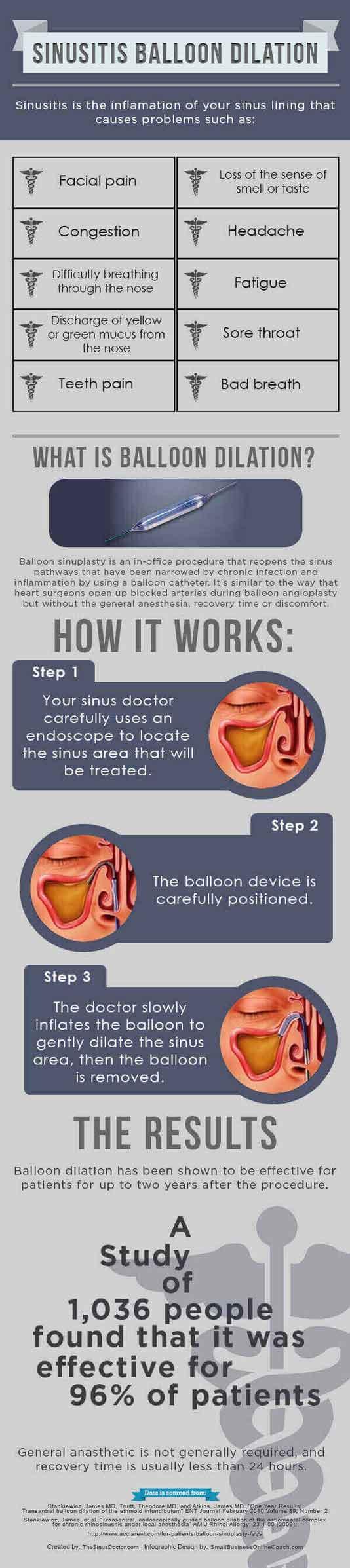Balloon Sinuplasty for Sinusitis