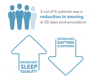 3 out of 4 reduced snoring